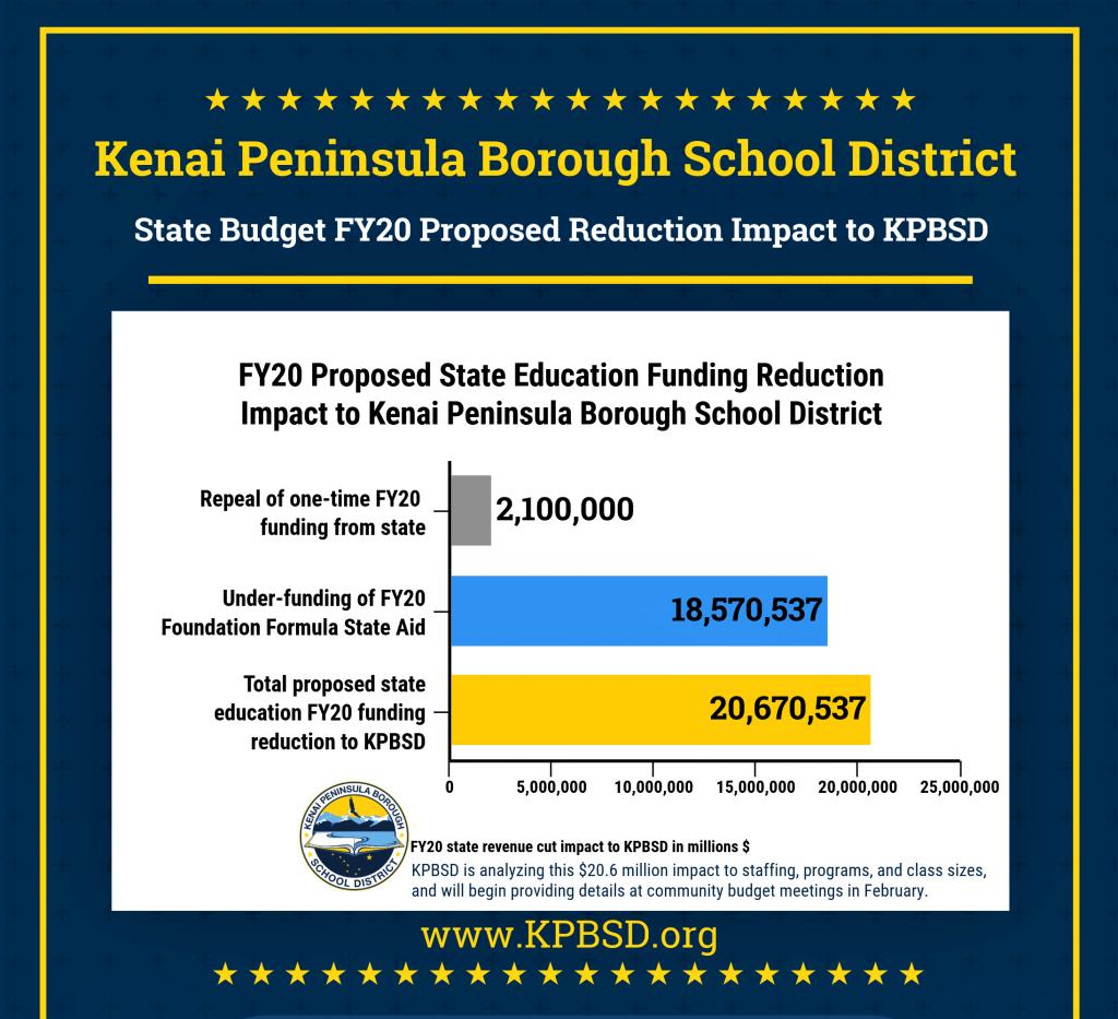 2019_02_14_State Budget cut 20.5 million