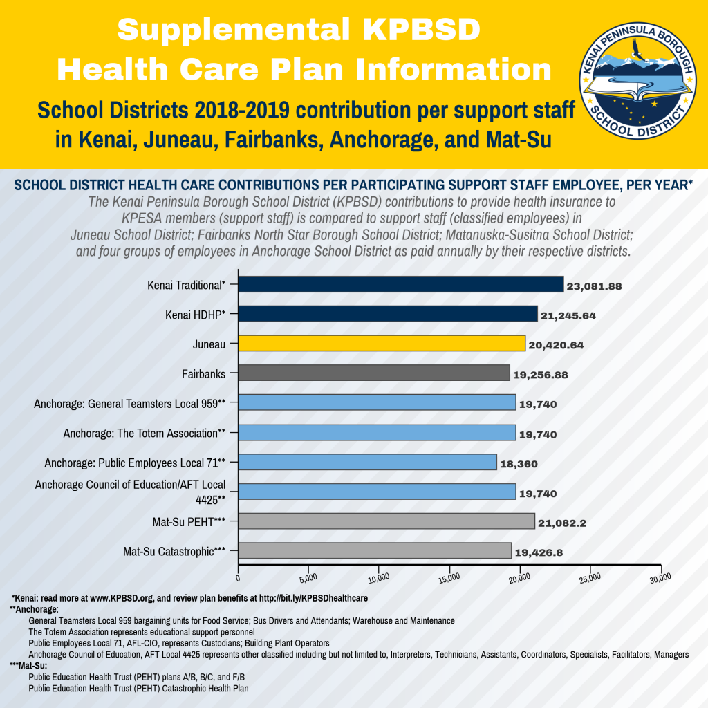2019_02_School District Annual Health Care Contributions per SUPPORT STAFF flyer